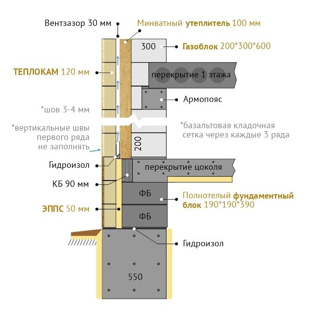 Система стены из фасадного блока Теплокам